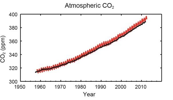 Atmospheric CO2.jpg