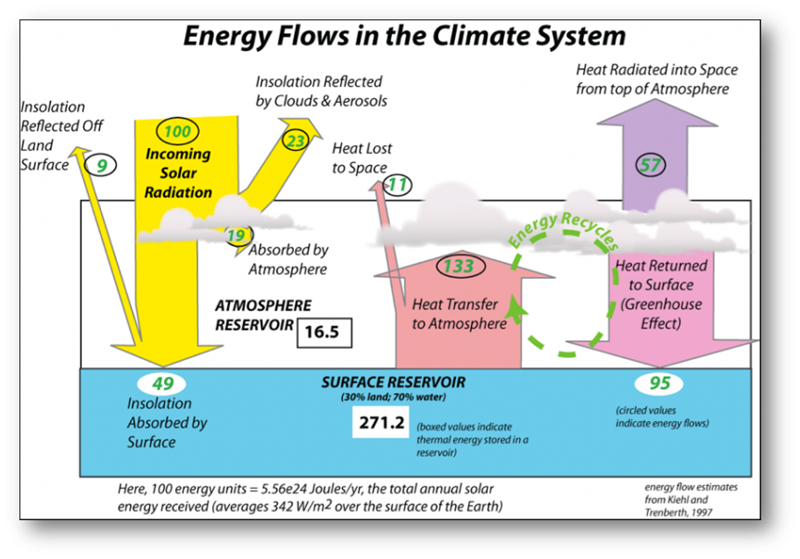Energy Flows in the Climate System.png