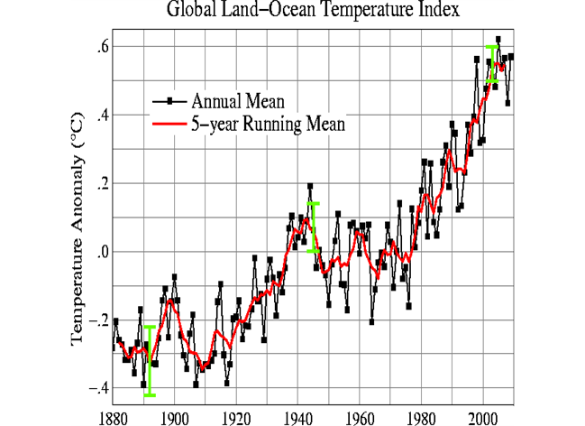 Recent Climate Trends.png