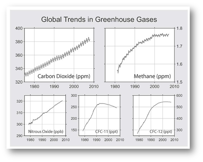 Recent Greenhouse Gas Trends.png