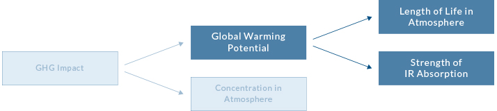 what-contributes-to-global-warming-potential-001-LS.jpg